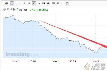 美元指数详解:美元指数上涨意味什么?-第1张图