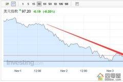 美元指数详解:美元指数上涨意味什么?
